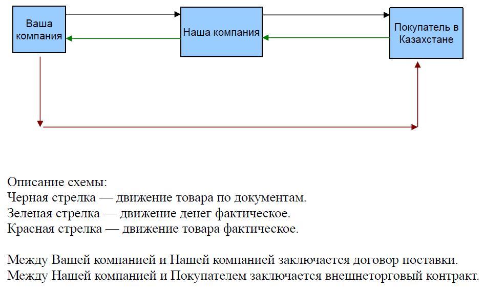 Преимущества предлагаемой схемы работы.  Схема по возврату НДС.  Вы можете продавать свои товары в Казахстан...
